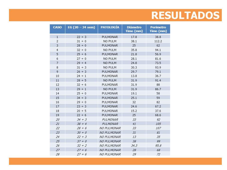 RESULTADOS CASOEG (20 – 34 sem)PATOLOGÍADiámetro Timo (mm) Perímetro Timo (mm) 122 + 3PULMONAR17.838.8 231 + 0NO PULM38.1112.2 328 + 0PULMONAR2562 432