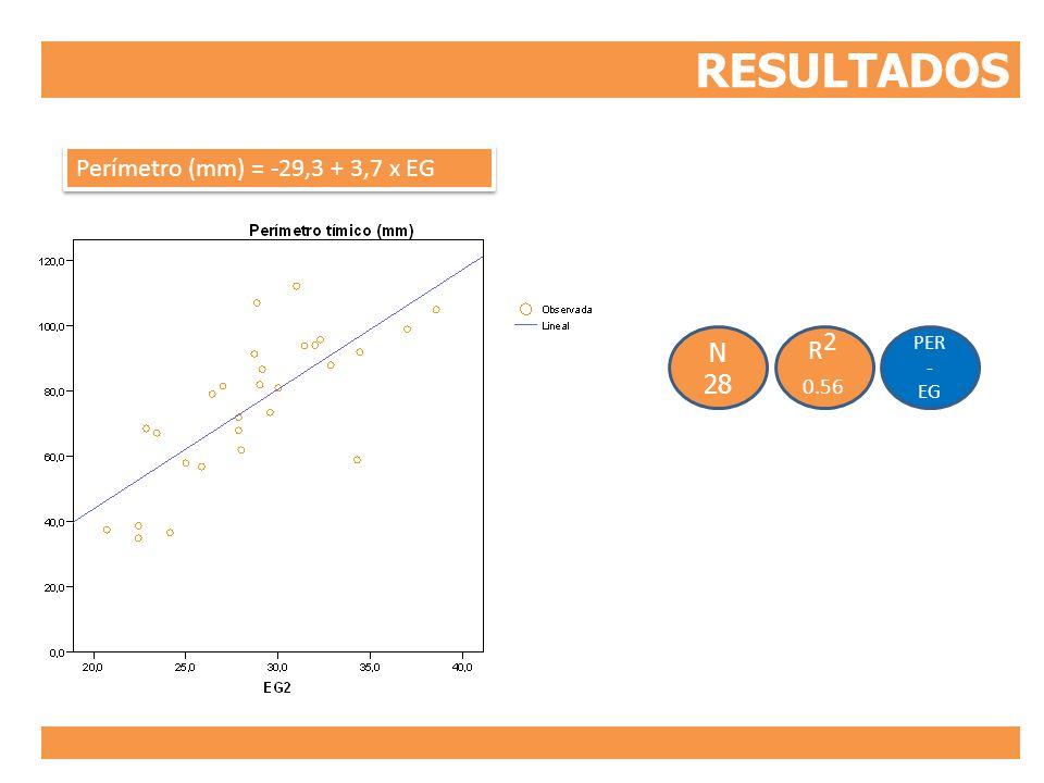 RESULTADOS PER - EG R 2 0.56 N 28 Perímetro (mm) = -29,3 + 3,7 x EG