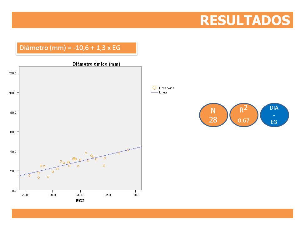 RESULTADOS DIA - EG R 2 0.67 N 28 Diámetro (mm) = -10,6 + 1,3 x EG