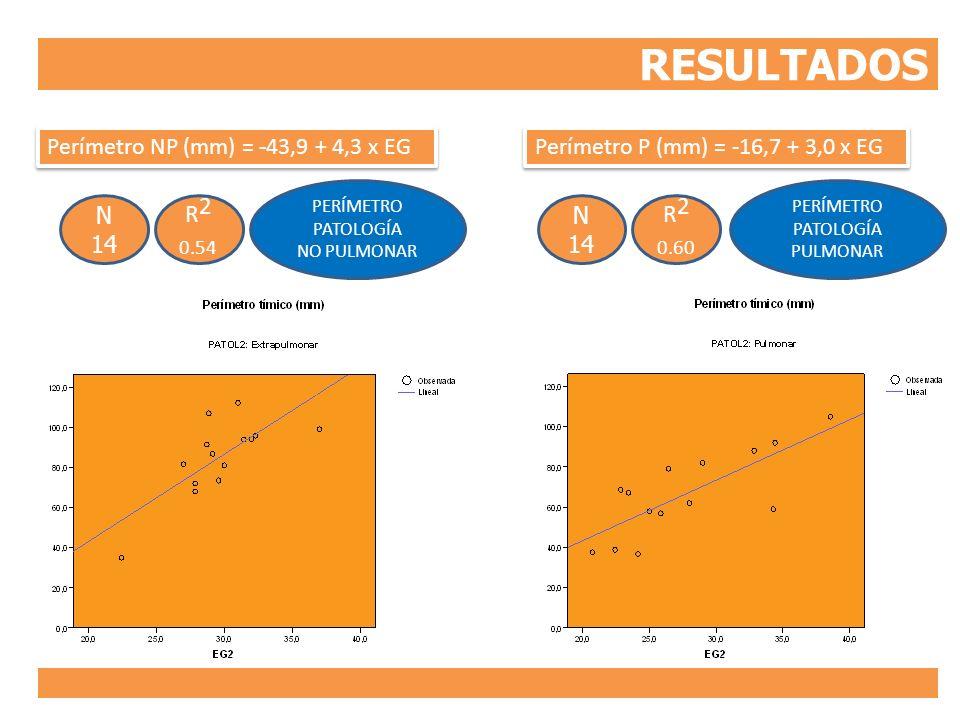 RESULTADOS PERÍMETRO PATOLOGÍA NO PULMONAR R 2 0.54 N 14 R 2 0.60 N 14 Perímetro NP (mm) = -43,9 + 4,3 x EG Perímetro P (mm) = -16,7 + 3,0 x EG PERÍME