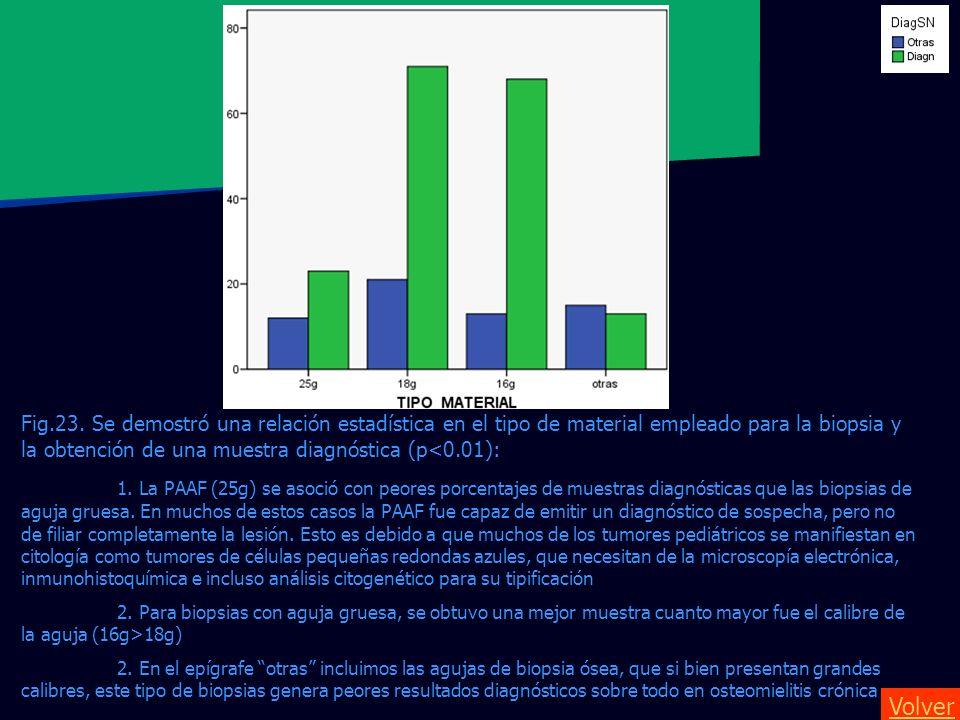 Fig.23. Se demostró una relación estadística en el tipo de material empleado para la biopsia y la obtención de una muestra diagnóstica (p<0.01): 1. La