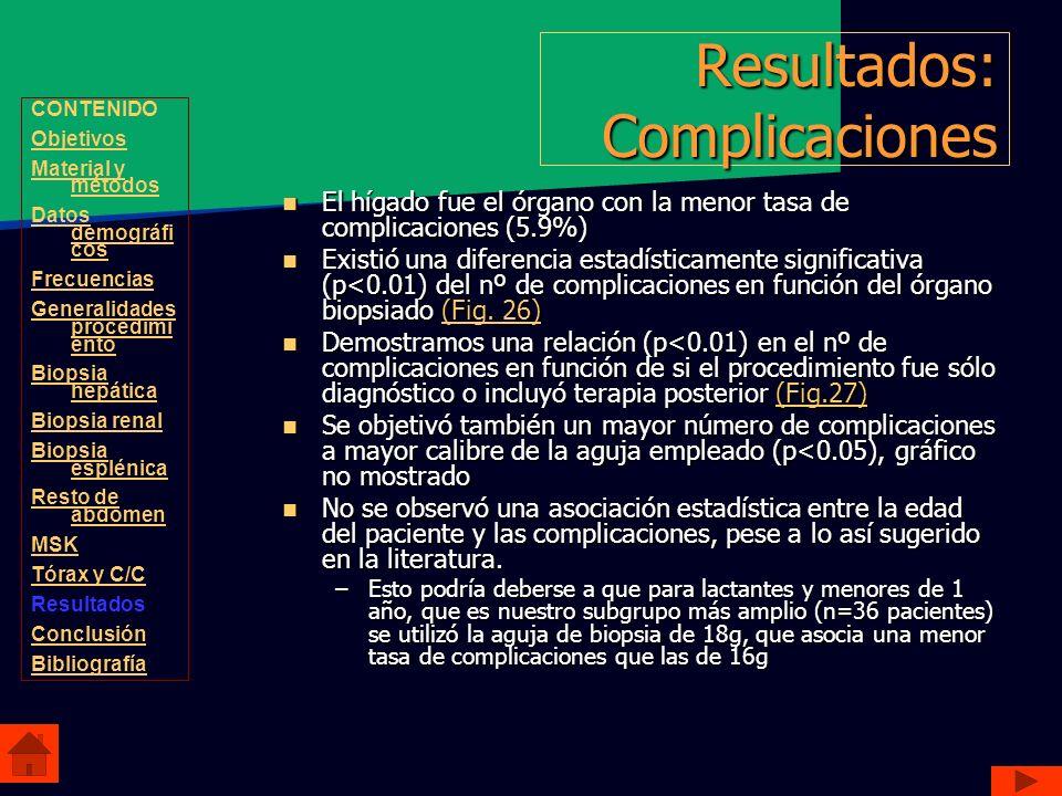 Resultados: Complicaciones El hígado fue el órgano con la menor tasa de complicaciones (5.9%) El hígado fue el órgano con la menor tasa de complicacio