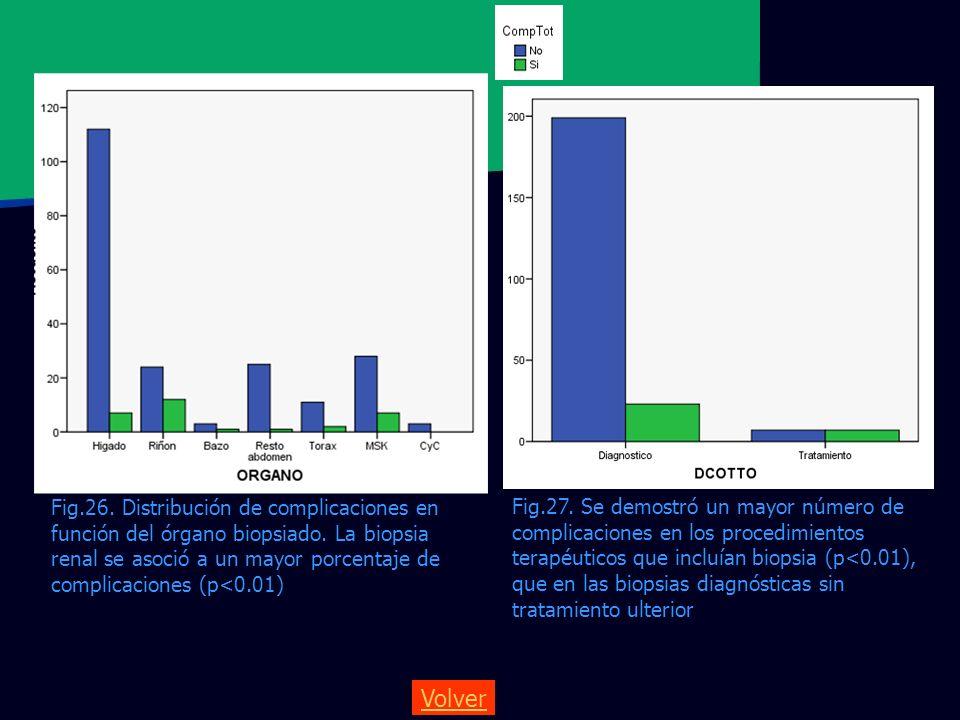 Fig.26. Distribución de complicaciones en función del órgano biopsiado. La biopsia renal se asoció a un mayor porcentaje de complicaciones (p<0.01) Fi