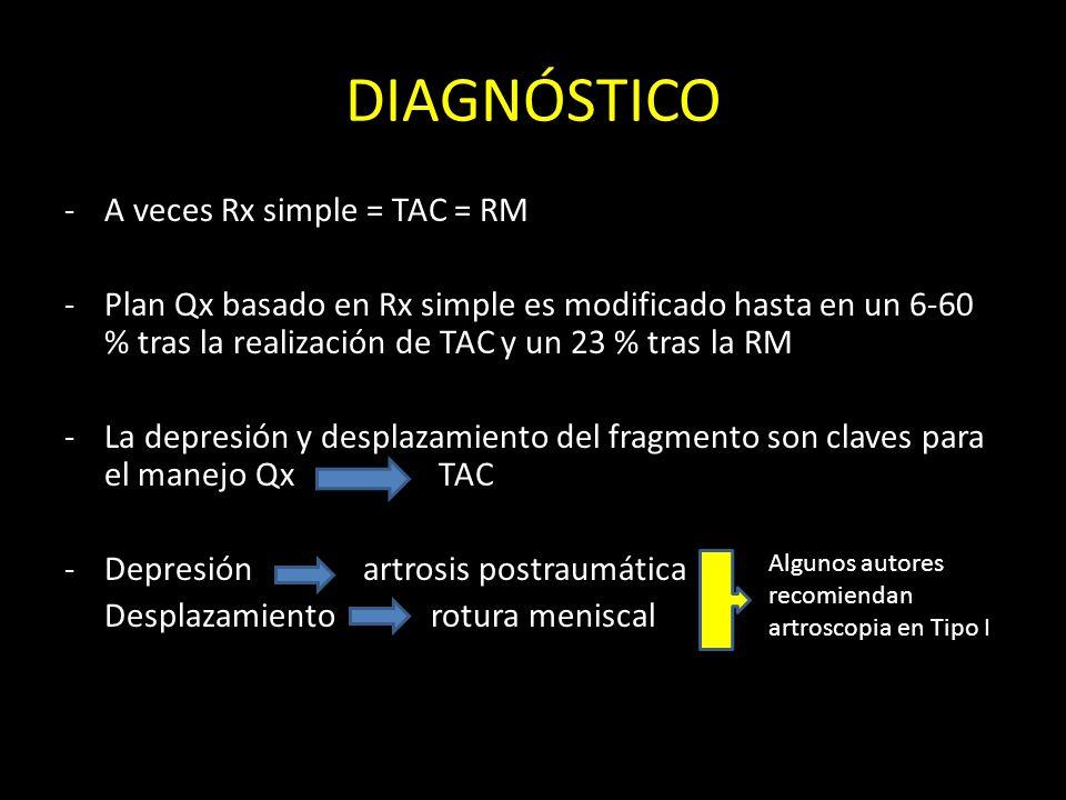 DIAGNÓSTICO -A veces Rx simple = TAC = RM -Plan Qx basado en Rx simple es modificado hasta en un 6-60 % tras la realización de TAC y un 23 % tras la R