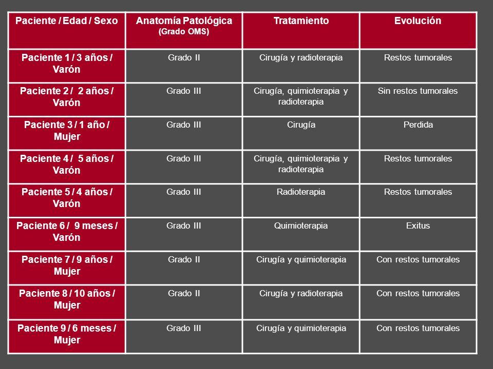 Paciente / Edad / SexoAnatomía Patológica (Grado OMS) TratamientoEvolución Paciente 1 / 3 años / Varón Grado IICirugía y radioterapiaRestos tumorales