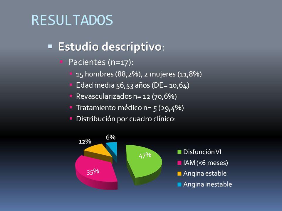 RESULTADOS Estudio descriptivo Estudio descriptivo : Pacientes (n=17): 15 hombres (88,2%), 2 mujeres (11,8%) Edad media 56,53 años (DE= 10,64) Revascularizados n= 12 (70,6%) Tratamiento médico n= 5 (29,4%) Distribución por cuadro clínico: