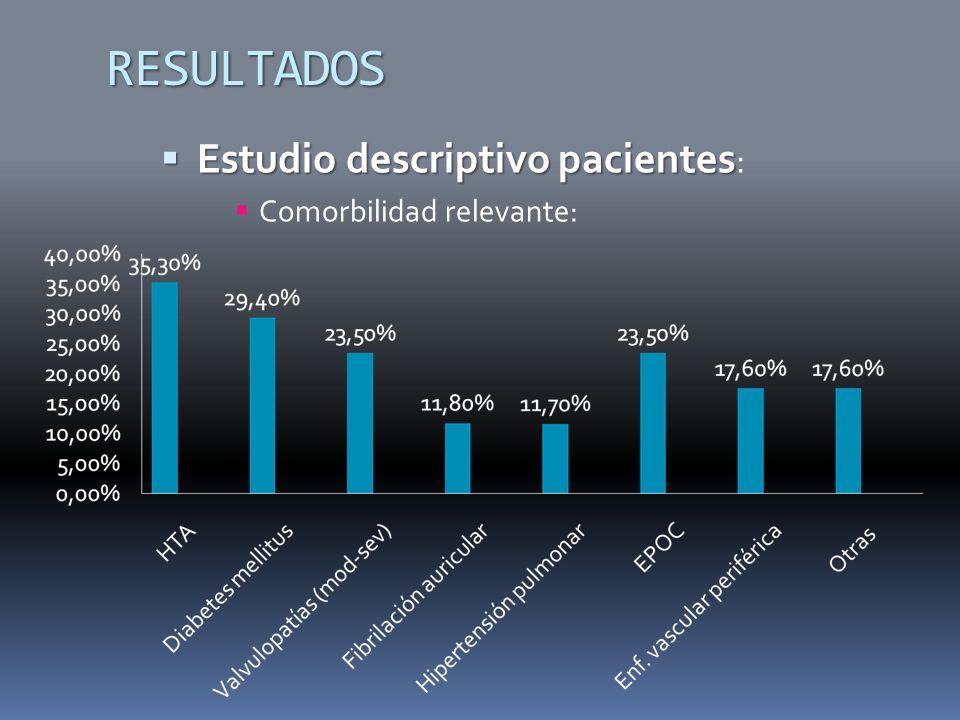 RESULTADOS Estudio descriptivo pacientes Estudio descriptivo pacientes : Comorbilidad relevante: