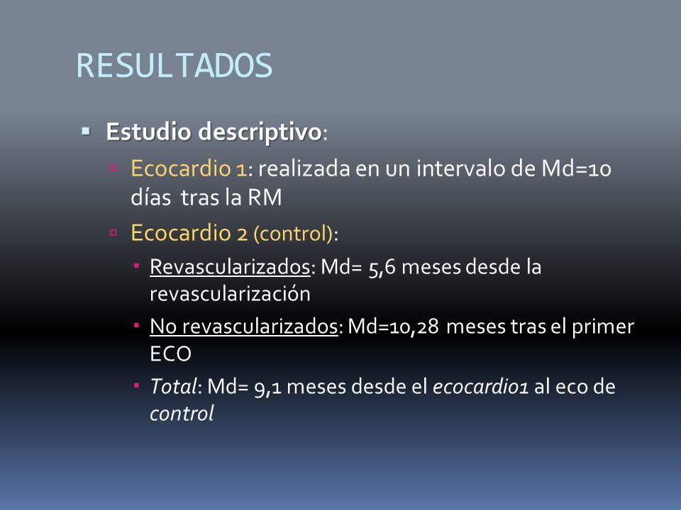 RESULTADOS Estudio descriptivo Estudio descriptivo: Ecocardio 1: realizada en un intervalo de Md=10 días tras la RM Ecocardio 2 (control): Revascularizados: Md= 5,6 meses desde la revascularización No revascularizados: Md=10,28 meses tras el primer ECO Total: Md= 9,1 meses desde el ecocardio1 al eco de control