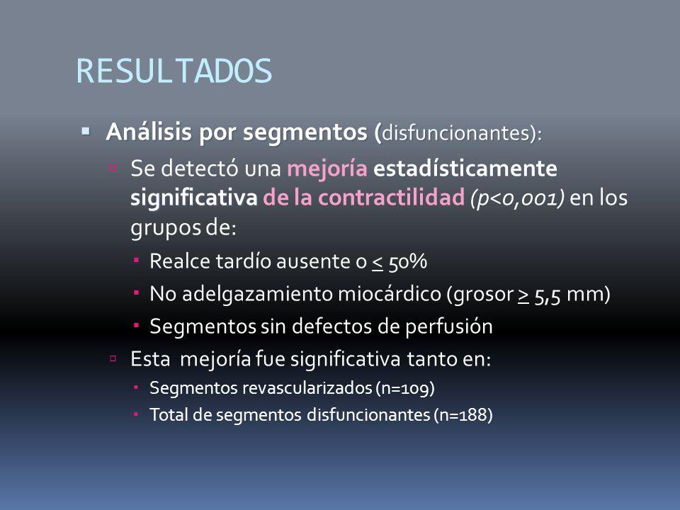 RESULTADOS Análisis por segmentos ( disfuncionantes): Análisis por segmentos ( disfuncionantes): estadísticamente significativa Se detectó una mejoría estadísticamente significativa de la contractilidad (p<0,001) en los grupos de: Realce tardío ausente o < 50% No adelgazamiento miocárdico (grosor > 5,5 mm) Segmentos sin defectos de perfusión Esta mejoría fue significativa tanto en: Segmentos revascularizados (n=109) Total de segmentos disfuncionantes (n=188)