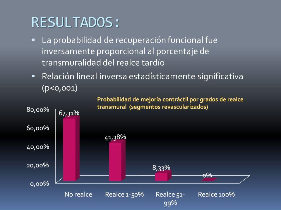 RESULTADOS: La probabilidad de recuperación funcional fue inversamente proporcional al porcentaje de transmuralidad del realce tardío Relación lineal inversa estadísticamente significativa (p<0,001)
