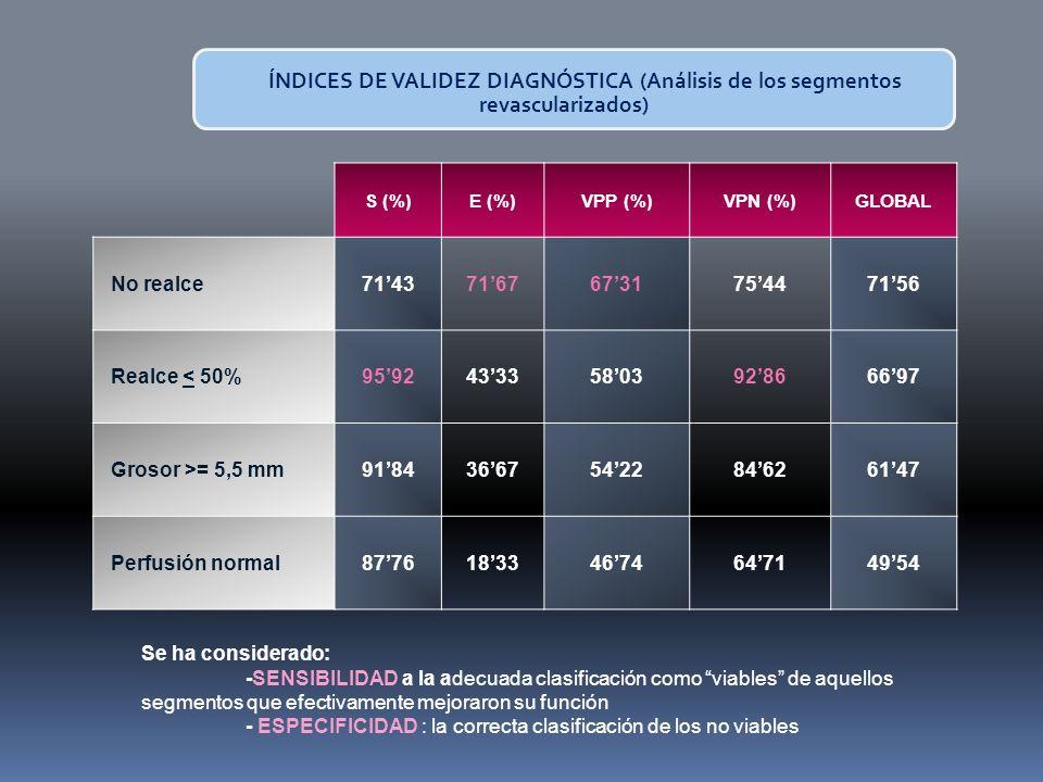 S (%)E (%)VPP (%)VPN (%)GLOBAL No realce71437167673175447156 Realce < 50%95924333580392866697 Grosor >= 5,5 mm91843667542284626147 Perfusión normal87761833467464714954 ÍNDICES DE VALIDEZ DIAGNÓSTICA (Análisis de los segmentos revascularizados) Se ha considerado: -SENSIBILIDAD a la adecuada clasificación como viables de aquellos segmentos que efectivamente mejoraron su función - ESPECIFICIDAD : la correcta clasificación de los no viables