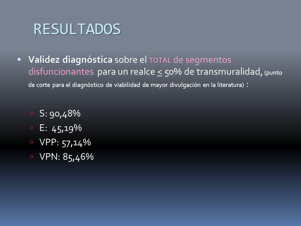 RESULTADOS Validez diagnóstica TOTAL Validez diagnóstica sobre el TOTAL de segmentos disfuncionantes para un realce < 50% de transmuralidad, (punto de corte para el diagnóstico de viabilidad de mayor divulgación en la literatura) : S: 90,48% E: 45,19% VPP: 57,14% VPN: 85,46%