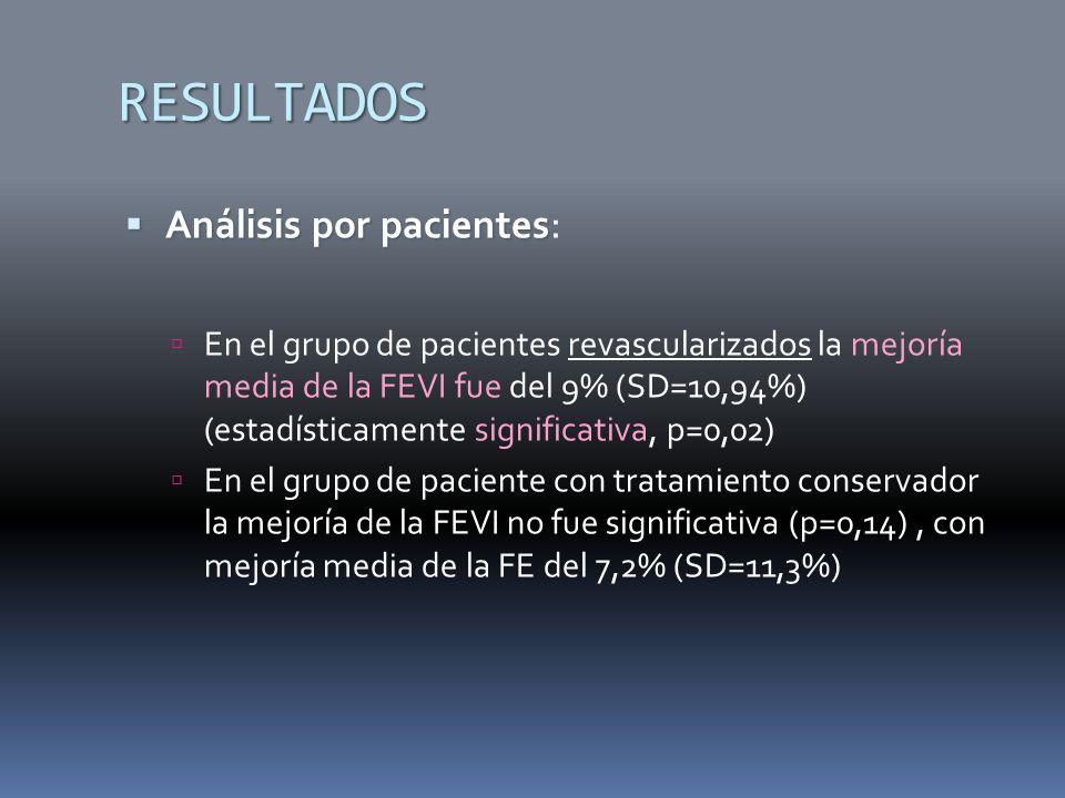 RESULTADOS Análisis por pacientes Análisis por pacientes : En el grupo de pacientes revascularizados la mejoría media de la FEVI fue del 9% (SD=10,94%) (estadísticamente significativa, p=0,02) En el grupo de paciente con tratamiento conservador la mejoría de la FEVI no fue significativa (p=0,14), con mejoría media de la FE del 7,2% (SD=11,3%)