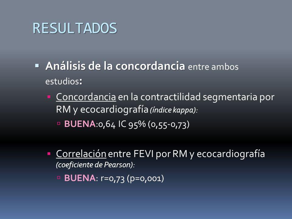 RESULTADOS Análisis de la concordancia : Análisis de la concordancia entre ambos estudios : Concordancia en la contractilidad segmentaria por RM y ecocardiografía (índice kappa): BUENA:0,64 IC 95% (0,55-0,73) Correlación entre FEVI por RM y ecocardiografía (coeficiente de Pearson): BUENA: r=0,73 (p=0,001)
