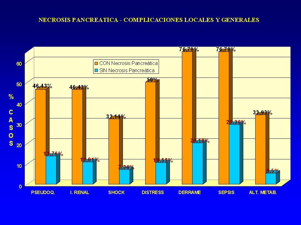Necrosis Pancreática Características-Valor pronóstico o Frecuencia 4únicamente el 16.43% al ingreso y el 20.36% a las 48 horas=56 casos. p Localizació