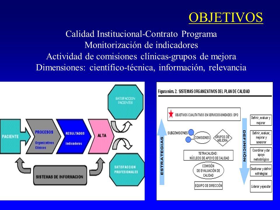 CONCLUSION Objetivo básico: Aproximar la gestión de la atención sanitaria al ciudadano Mejorando: Calidad Eficiencia Equidad Participación ciudadana Disminuyendo la variabilidad clínica