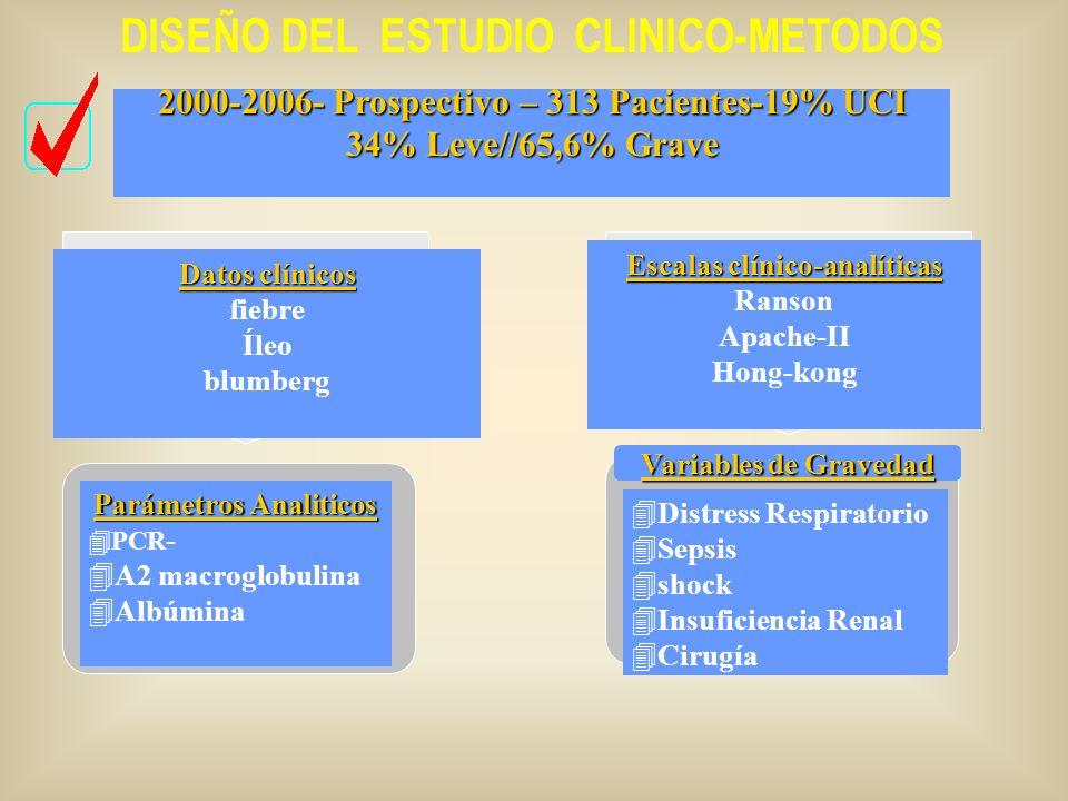 2000-2006- Prospectivo – 313 Pacientes-19% UCI 34% Leve//65,6% Grave Datos clínicos fiebre Íleo blumberg Escalas clínico-analíticas Ranson Apache-II Hong-kong Parámetros Analiticos 4PCR - 4A2 macroglobulina 4Albúmina DISEÑO DEL ESTUDIO CLINICO-METODOS 4Distress Respiratorio 4Sepsis 4shock 4Insuficiencia Renal 4Cirugía Variables de Gravedad