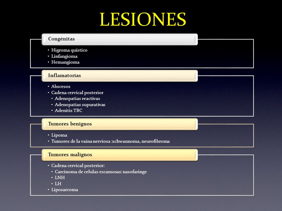 LESIONES Higroma quístico Linfangioma Hemangioma Congénitas Abscesos Cadena cervical posterior Adenopatias reactivas Adenopatias supurativas Adenitis