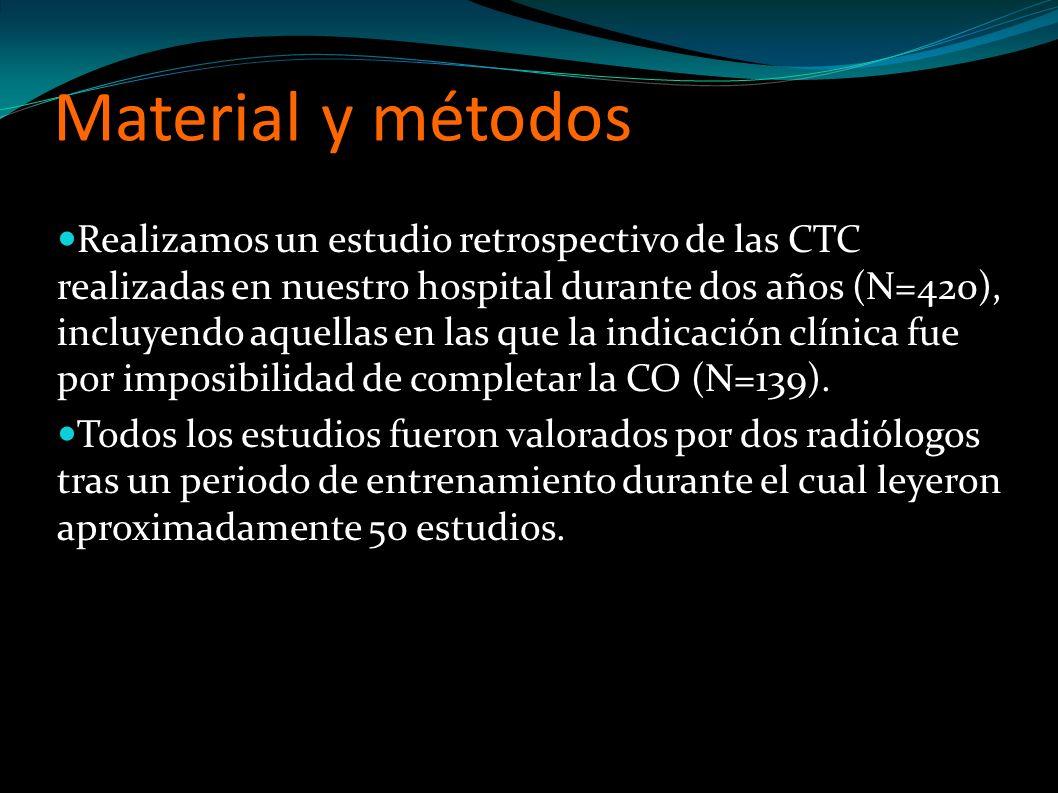 Material y métodos Realizamos un estudio retrospectivo de las CTC realizadas en nuestro hospital durante dos años (N=420), incluyendo aquellas en las que la indicación clínica fue por imposibilidad de completar la CO (N=139).