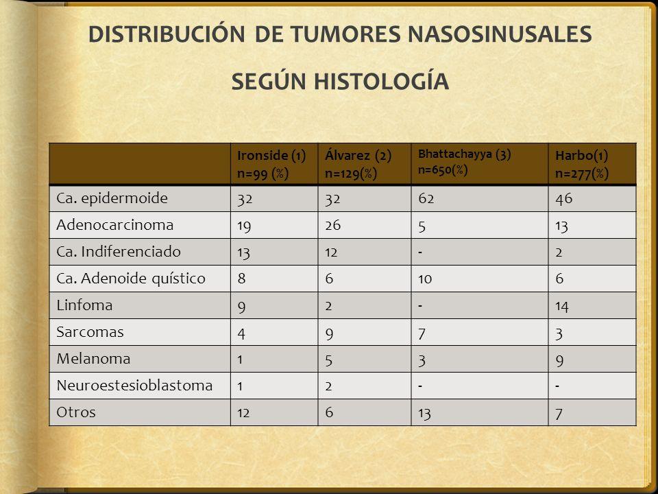 DISTRIBUCIÓN DE TUMORES NASOSINUSALES SEGÚN HISTOLOGÍA Ironside (1) n=99 (%) Álvarez (2) n=129(%) Bhattachayya (3) n=650(%) Harbo(1) n=277(%) Ca. epid