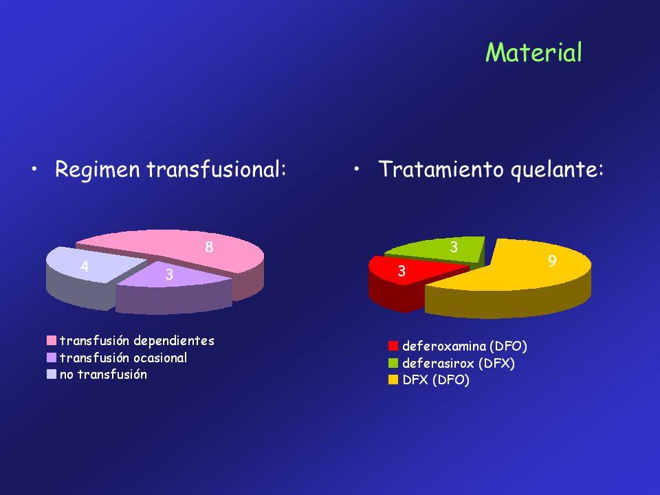Material Regimen transfusional:Tratamiento quelante: 8 3 4 3 3 9