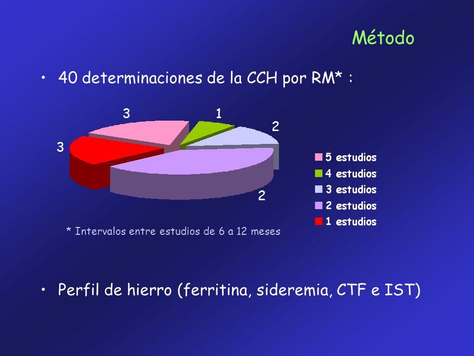 3 2 2 3 1 Método 40 determinaciones de la CCH por RM* : * Intervalos entre estudios de 6 a 12 meses Perfil de hierro (ferritina, sideremia, CTF e IST)