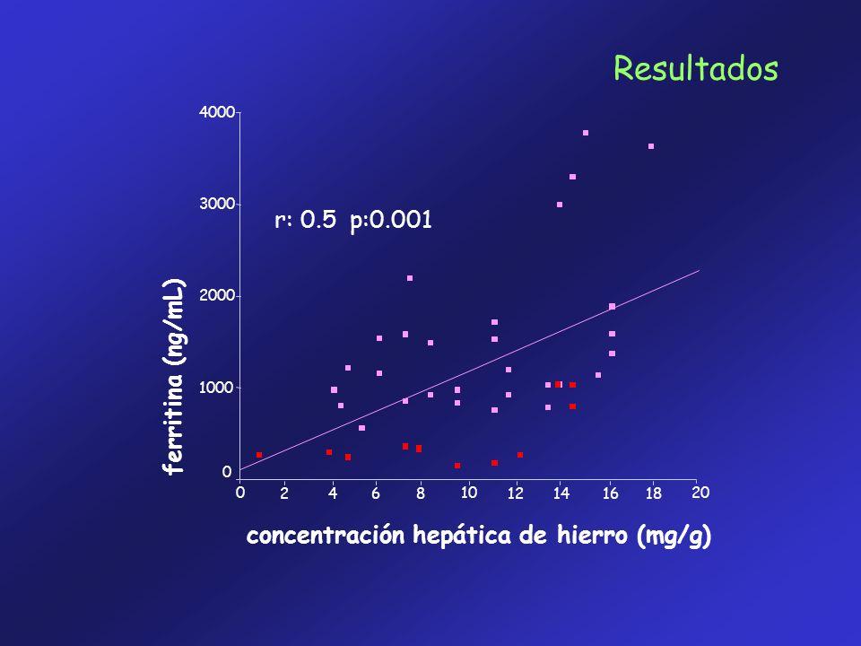 concentración hepática de hierro (mg/g) ferritina (ng/mL) 20100 4000 3000 2000 1000 0 181614128642 r: 0.5 p:0.001 Resultados