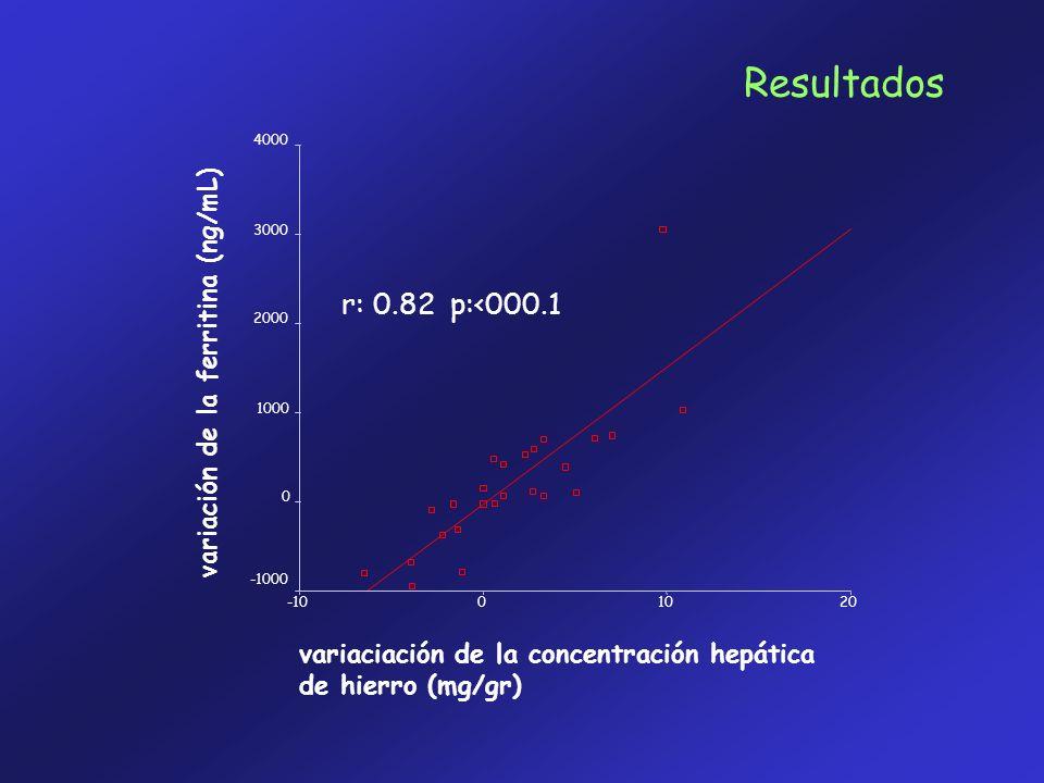 variaciación de la concentración hepática de hierro (mg/gr) 20100-10 variación de la ferritina (ng/mL) 4000 3000 2000 1000 0 -1000 r: 0.82 p:<000.1 Re