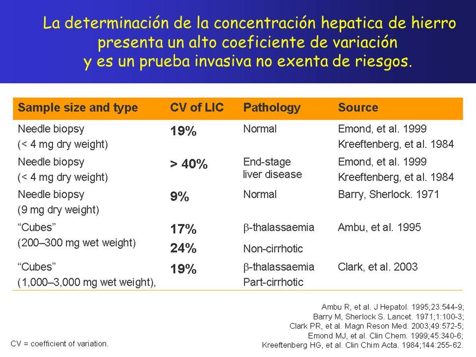 La determinación de la concentración hepatica de hierro presenta un alto coeficiente de variación y es un prueba invasiva no exenta de riesgos.