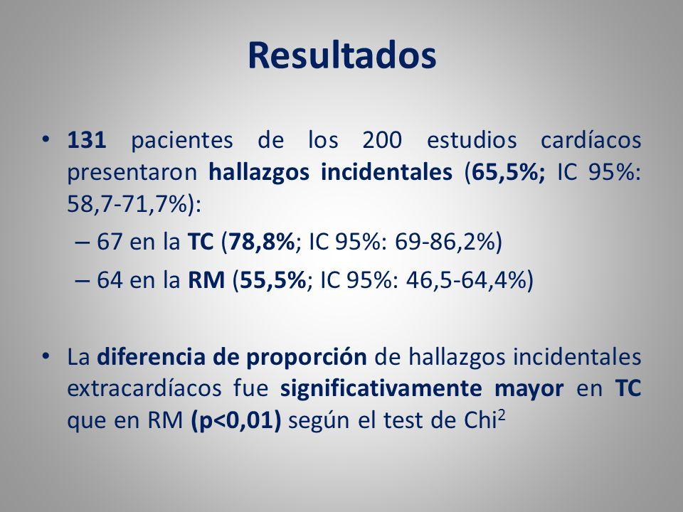 131 pacientes de los 200 estudios cardíacos presentaron hallazgos incidentales (65,5%; IC 95%: 58,7-71,7%): – 67 en la TC (78,8%; IC 95%: 69-86,2%) –