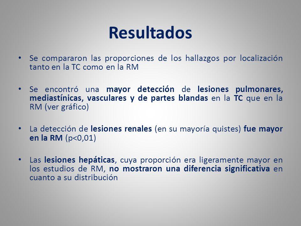 Resultados Se compararon las proporciones de los hallazgos por localización tanto en la TC como en la RM Se encontró una mayor detección de lesiones p