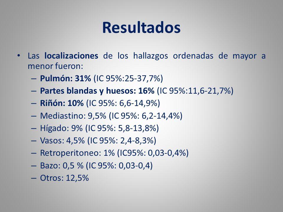 Resultados Las localizaciones de los hallazgos ordenadas de mayor a menor fueron: – Pulmón: 31% (IC 95%:25-37,7%) – Partes blandas y huesos: 16% (IC 9