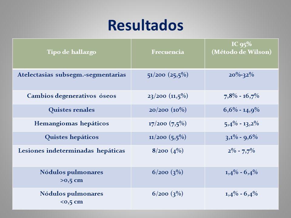 Resultados Tipo de hallazgoFrecuencia IC 95% (Método de Wilson) Atelectasias subsegm.-segmentarias51/200 (25,5%)20%-32% Cambios degenerativos óseos23/