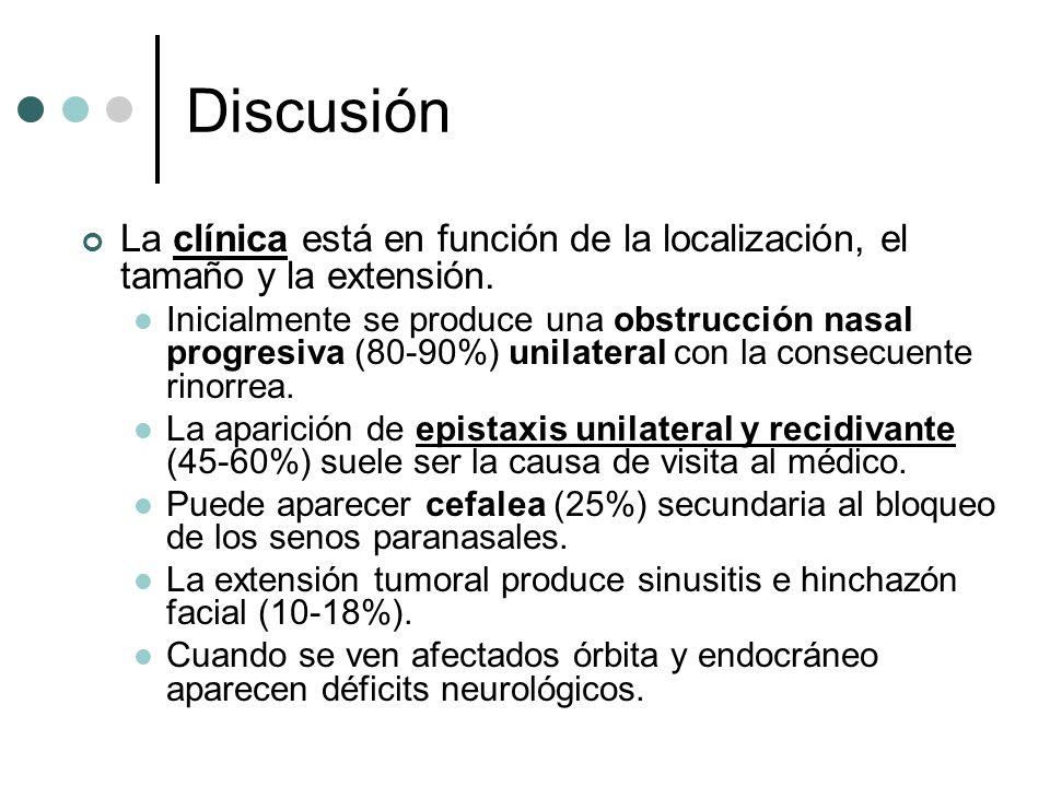 Discusión La clínica está en función de la localización, el tamaño y la extensión. Inicialmente se produce una obstrucción nasal progresiva (80-90%) u