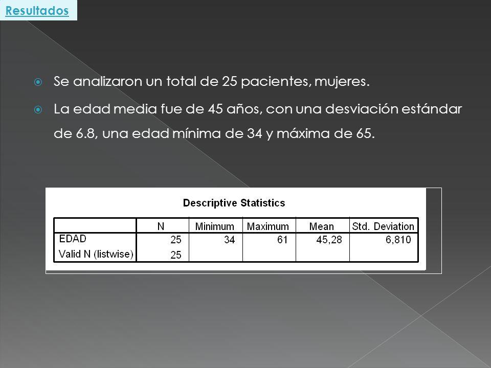 Se analizaron un total de 25 pacientes, mujeres. La edad media fue de 45 años, con una desviación estándar de 6.8, una edad mínima de 34 y máxima de 6