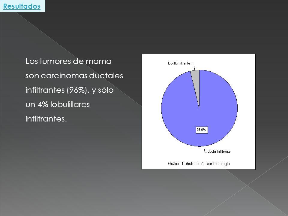 Los tumores de mama son carcinomas ductales infiltrantes (96%), y sólo un 4% lobulillares infiltrantes. Resultados