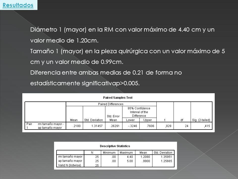Diámetro 1 (mayor) en la RM con valor máximo de 4.40 cm y un valor medio de 1.20cm. Tamaño 1 (mayor) en la pieza quirúrgica con un valor máximo de 5 c