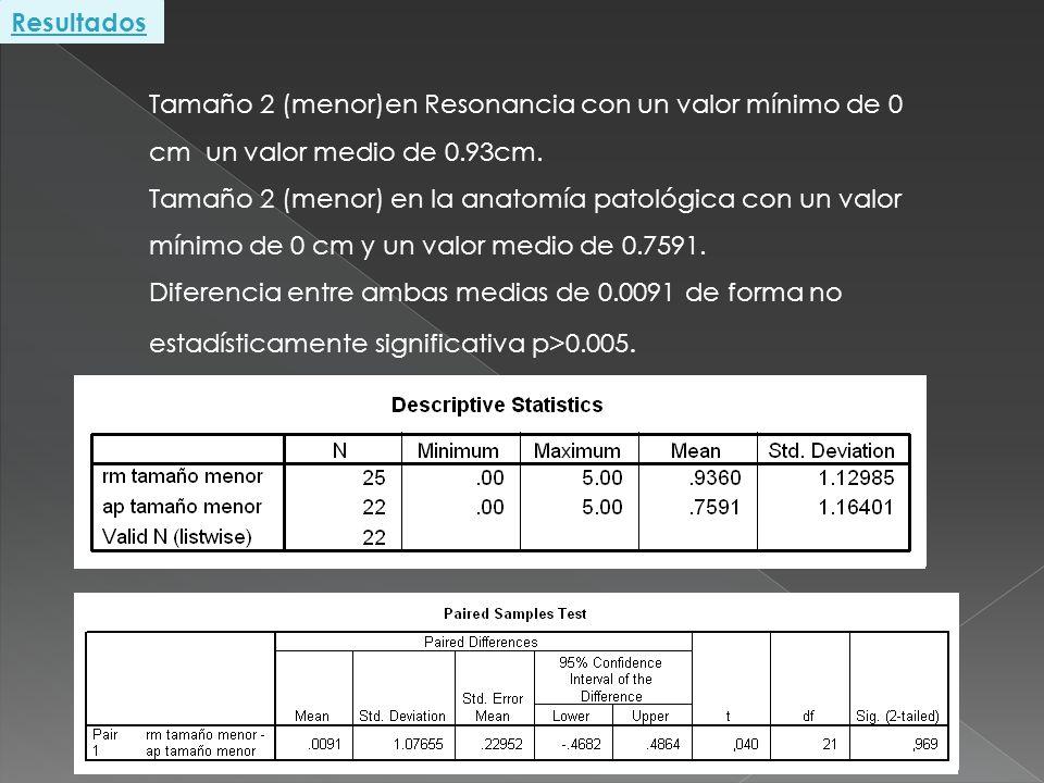 Tamaño 2 (menor)en Resonancia con un valor mínimo de 0 cm un valor medio de 0.93cm. Tamaño 2 (menor) en la anatomía patológica con un valor mínimo de