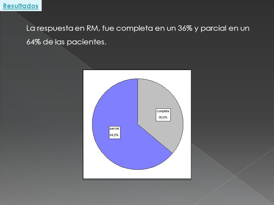 La respuesta en RM, fue completa en un 36% y parcial en un 64% de las pacientes.