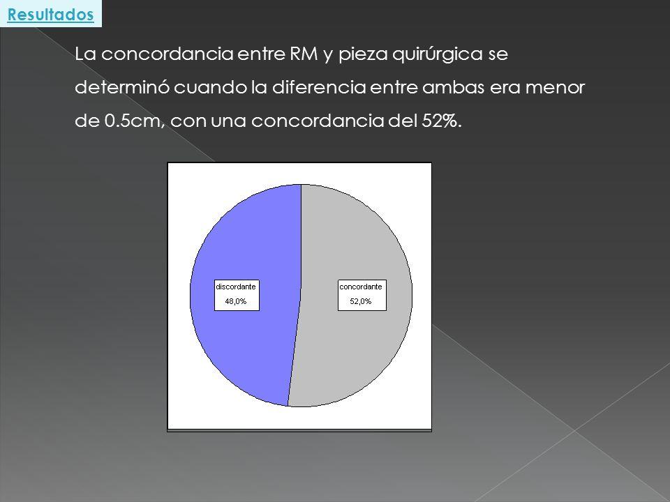 Resultados La concordancia entre RM y pieza quirúrgica se determinó cuando la diferencia entre ambas era menor de 0.5cm, con una concordancia del 52%.