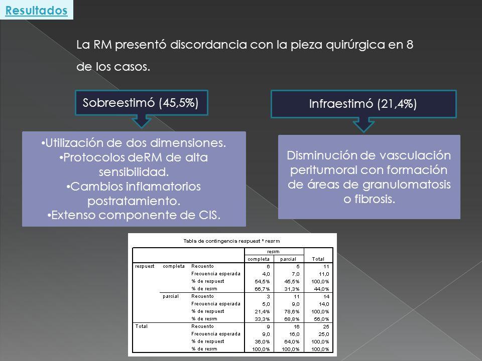 Sobreestimó (45,5%) Infraestimó (21,4%) Utilización de dos dimensiones. Protocolos deRM de alta sensibilidad. Cambios inflamatorios postratamiento. Ex
