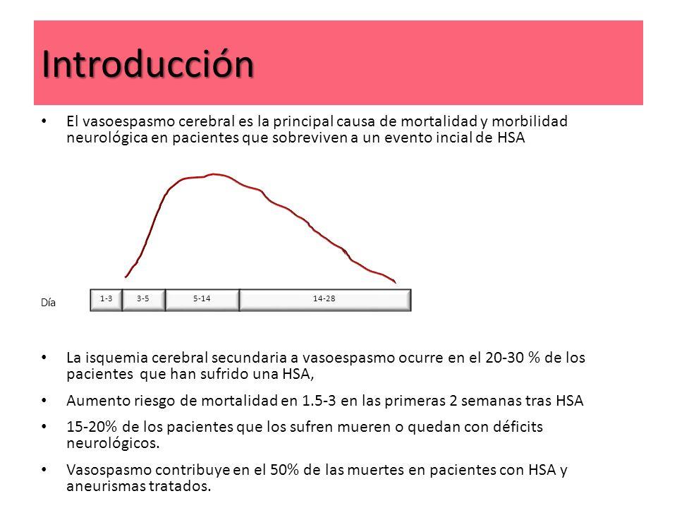 Introducción El vasoespasmo cerebral es la principal causa de mortalidad y morbilidad neurológica en pacientes que sobreviven a un evento incial de HS