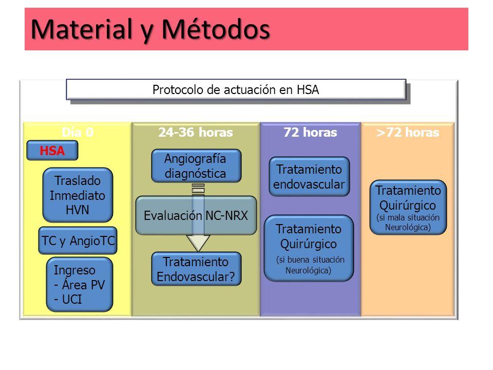 Protocolo de actuación en HSA Día 0 HSA Traslado Inmediato HVN Ingreso - Área PV - UCI 24-36 horas Angiografía diagnóstica Tratamiento Endovascular? E