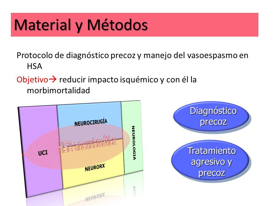 Protocolo de diagnóstico precoz y manejo del vasoespasmo en HSA Objetivo reducir impacto isquémico y con él la morbimortalidad Diagnóstico precoz Trat
