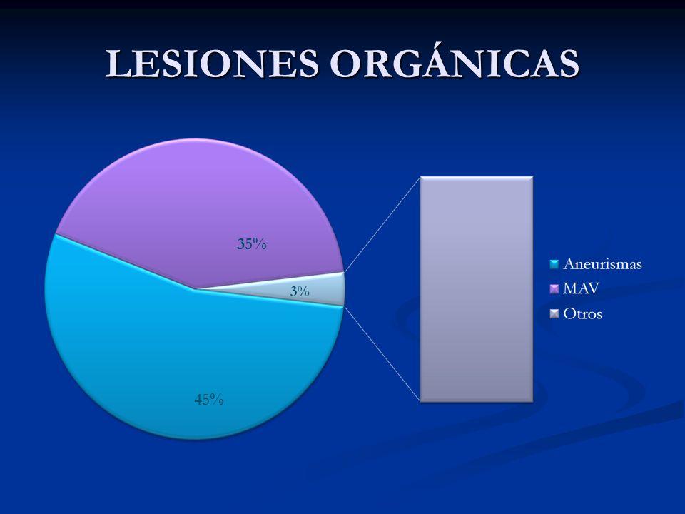 LESIONES ORGÁNICAS 45% 35%