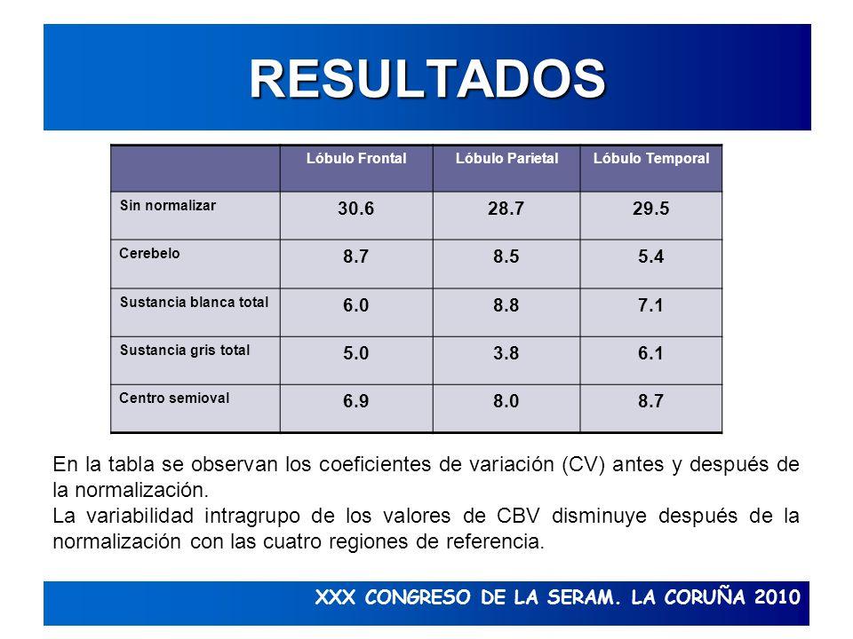 XXX CONGRESO DE LA SERAM. LA CORUÑA 2010 RESULTADOS Lóbulo FrontalLóbulo ParietalLóbulo Temporal Sin normalizar 30.628.729.5 Cerebelo 8.78.55.4 Sustan
