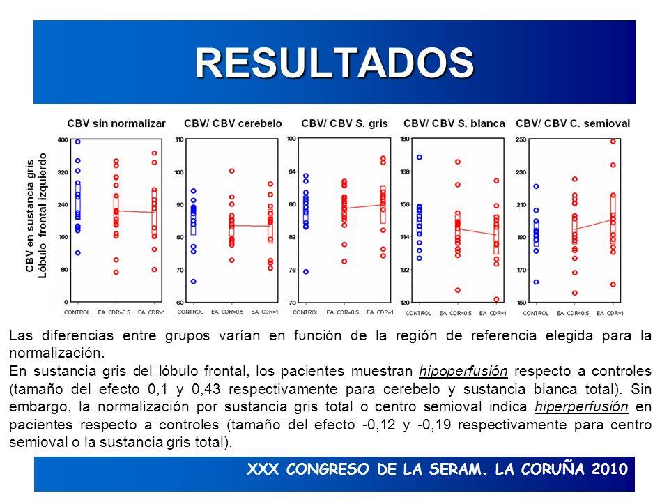 XXX CONGRESO DE LA SERAM. LA CORUÑA 2010 RESULTADOS Las diferencias entre grupos varían en función de la región de referencia elegida para la normaliz