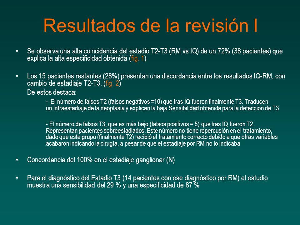 Se observa una alta coincidencia del estadio T2-T3 (RM vs IQ) de un 72% (38 pacientes) que explica la alta especificidad obtenida (fig. 1) Los 15 paci