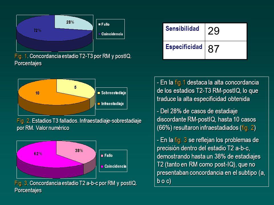 Sensibilidad 29 Especificidad 87 Fig. 1. Concordancia estadio T2-T3 por RM y postIQ. Porcentajes Fig. 3. Concordancia estadio T2 a-b-c por RM y postIQ