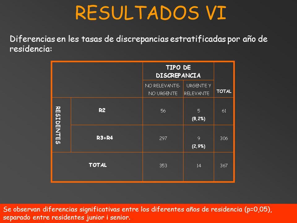 RESULTADOS VI Se observan diferencias significativas entre los diferentes años de residencia (p=0,05), separado entre residentes junior i senior. Dife